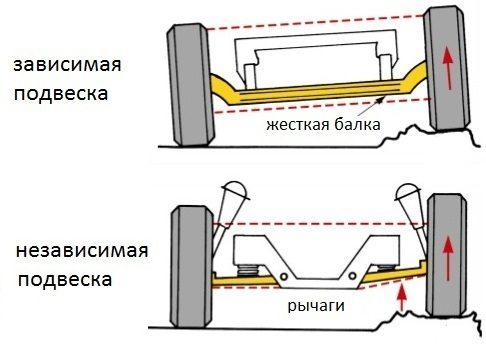 схема работы зависимой и независимой подвесок