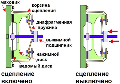 Как работает сцепление в автомобиле схема