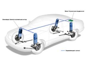 Общий вид электромагнитной подвески