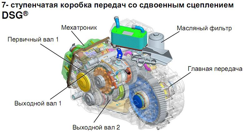 Устройство 7-и ступенчатой КПП с двумя сцеплениями