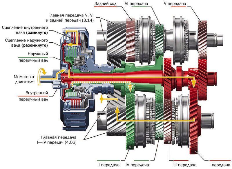 Устройство преселективной 6-и ступенчатой КПП