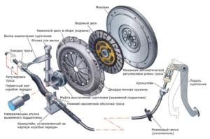 Механическое сцепление