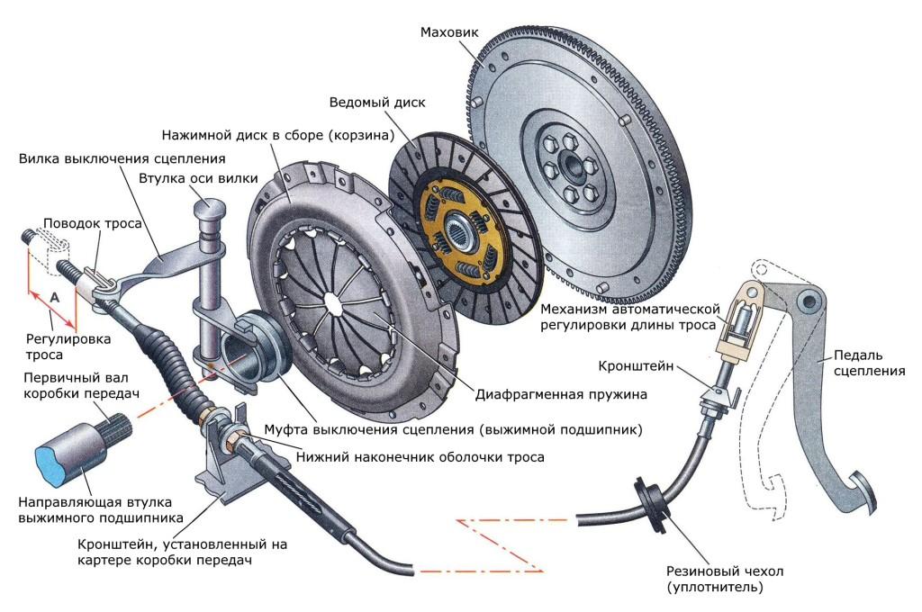 Сцепление автомобиля: устройство