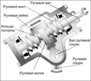 винтовой редуктор общая схема и устройство