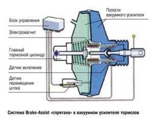 Вакуумный усилитель с встроенной системой BAS