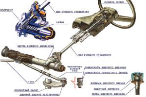 Общее устройство конструкции в разрезе