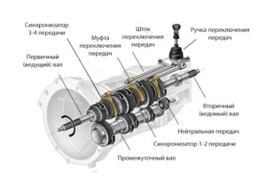 Схема трехвальной коробки передач