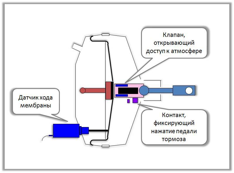 Датчик хода мембраны для экстренной системы торможения
