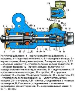Внутреннее устройство механизма ругулировки задних тормозов