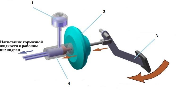 Схема работы тормозного механизма