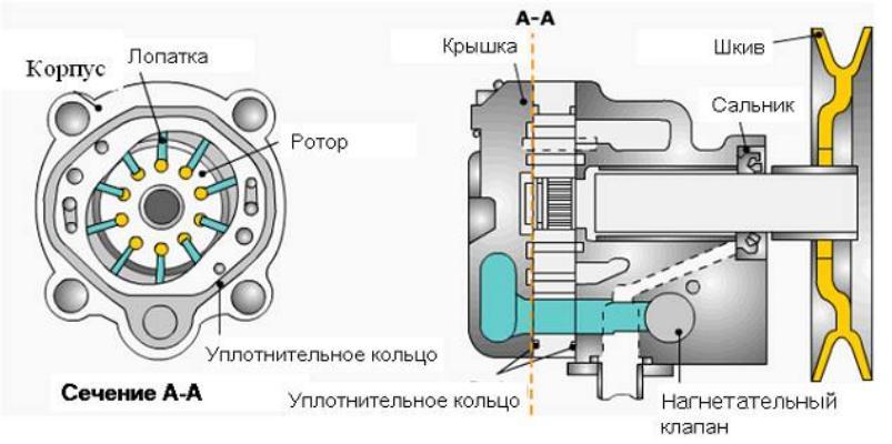 Величина давления масла в системе гур