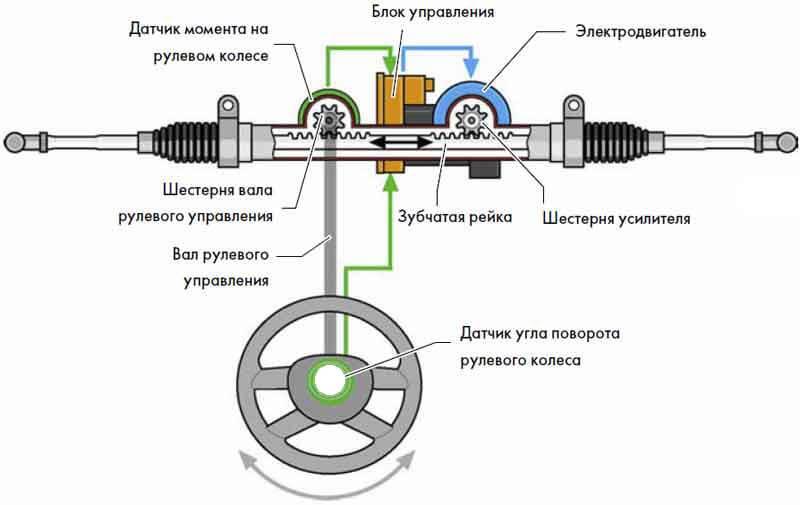 Схема деталей рулевого управления с ЭУР