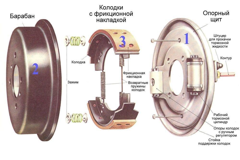 Схема деталей барабанного тормозного механизма