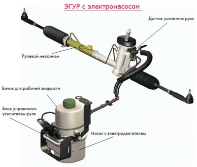 Основные компоненты элемента рулевого управления
