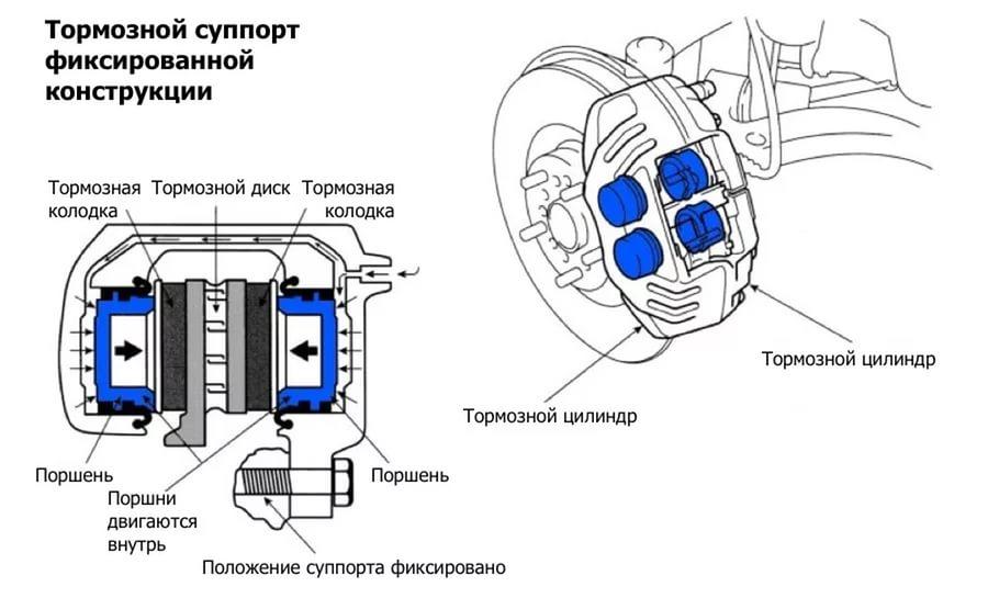 Фиксированная скоба тормозного механизма