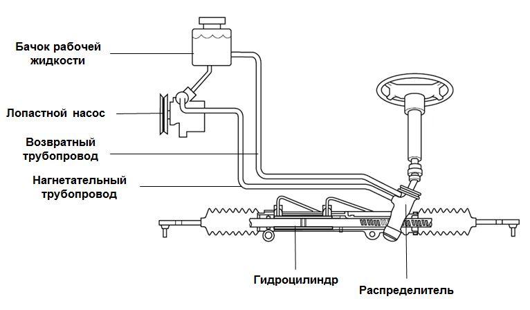 Гидроусилитель рулевого управления реферат 5398