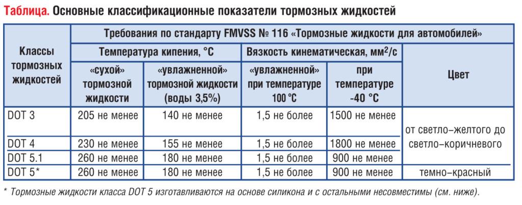 Различные жидкости для тормозной системы
