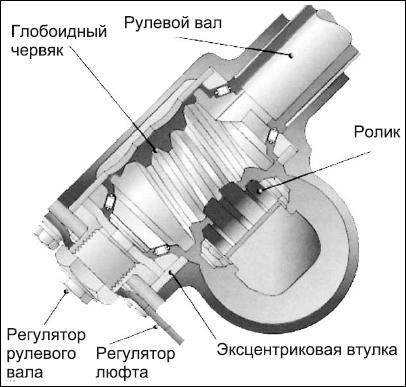 устройство червячного механизма