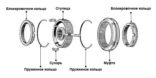 Основные элементы, из которых состоит конструкция