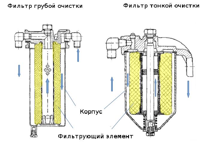 Движение топлива через фильтры грубой и тонкой очистки
