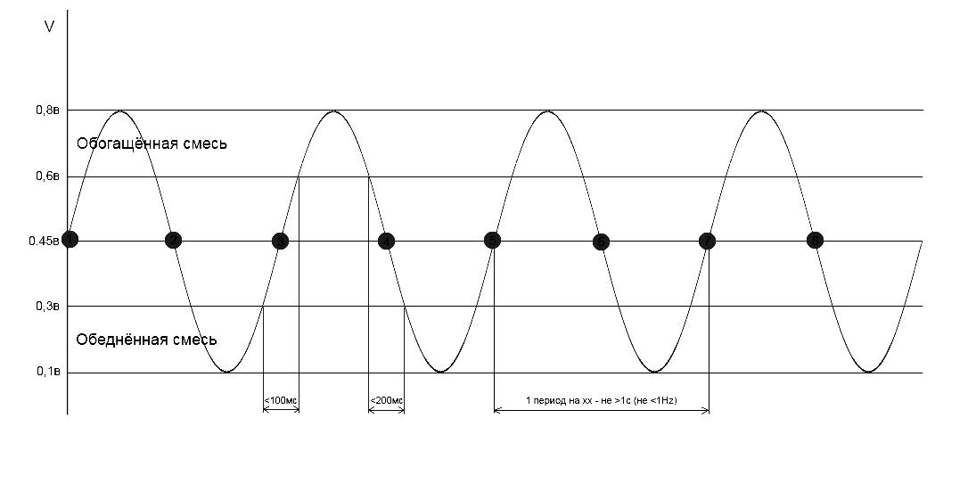 Характеристика кислордника