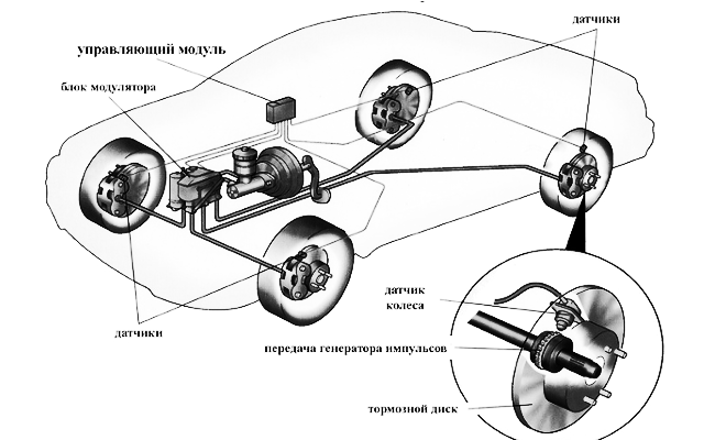 Элементы системы EBD