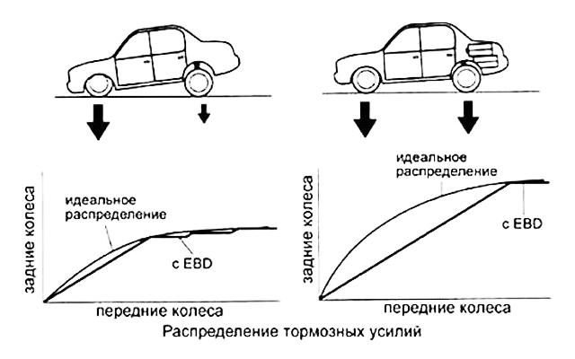 Как распределяются тормозные усилия при различной загрузке автомобиля
