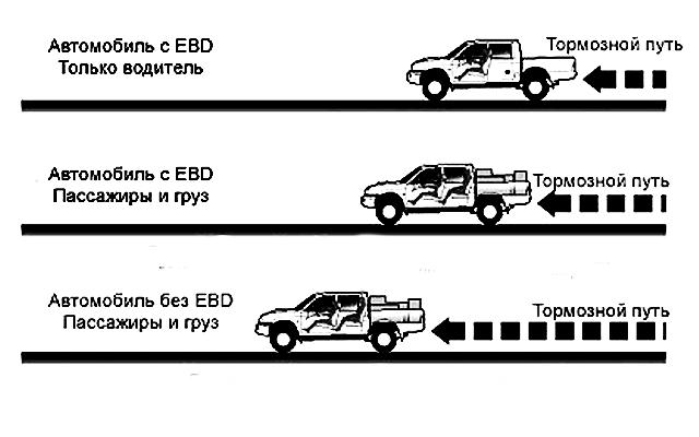 Тормозной путь автомобиля с EBD и без EBD