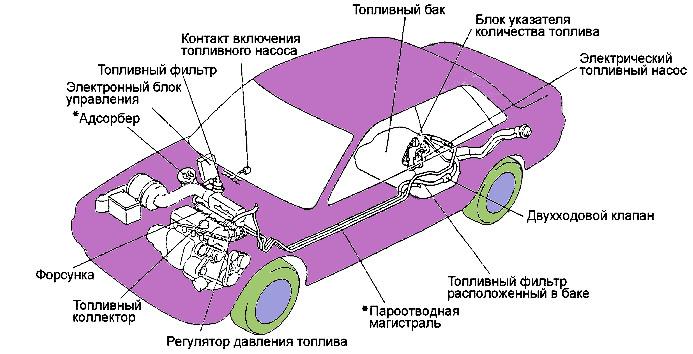 Схема расположения элементов топливной системы