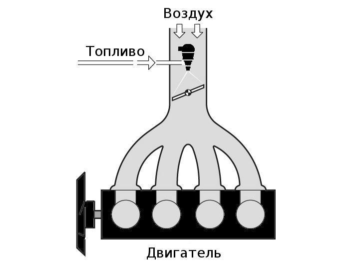 Централизованная система впрыска