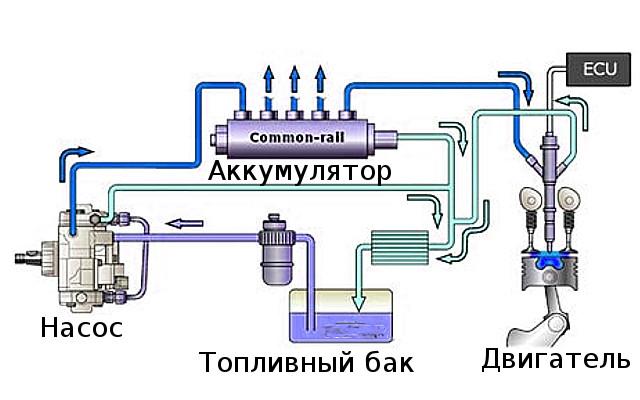 Аккумуляторная топливная система