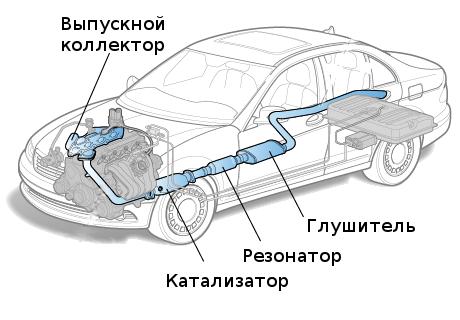 Конструкция выхлопной системы автомобиля
