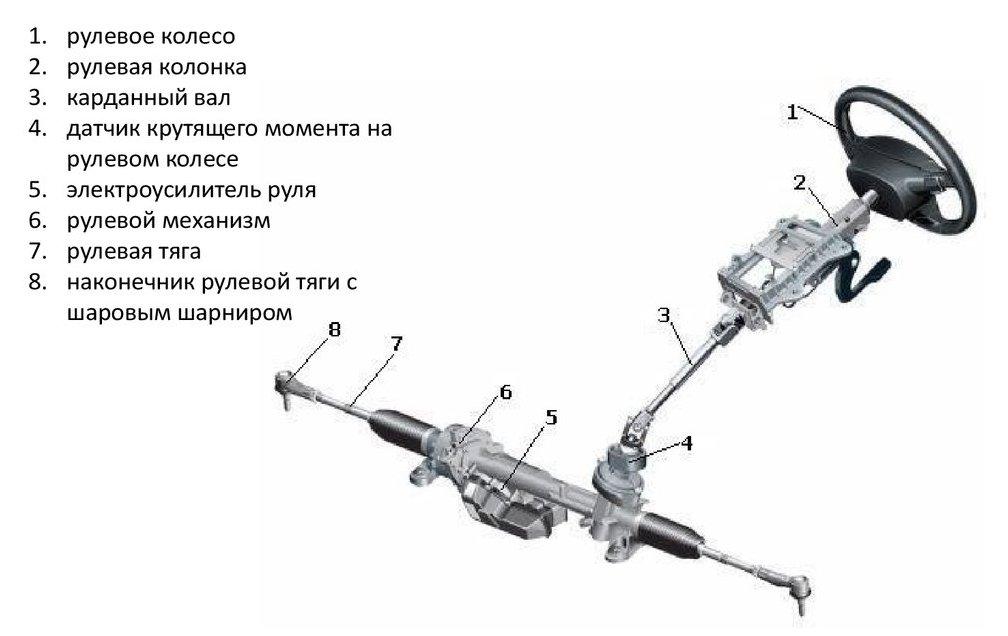Элементы системы рулевого механизма и привода