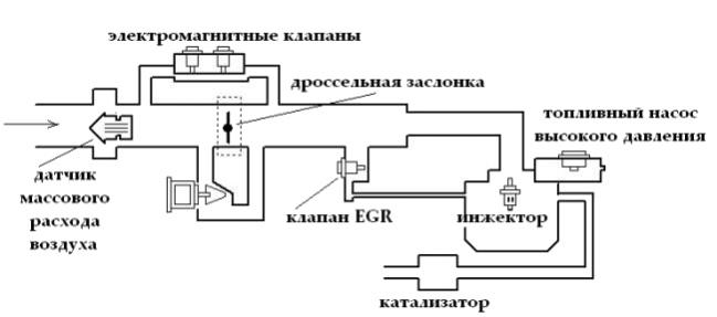 Схема питания двигателя с непосредственным впрыском