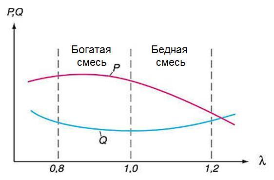 grafik lambda