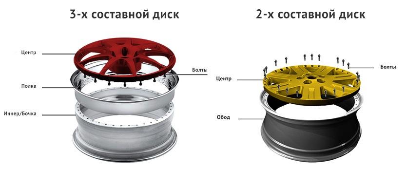 sostavnye diski