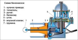Схема бензонасоса с механическим приводом