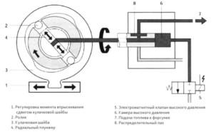 Принцип работы и устройство топливного насоса высокого давления распределительного типа