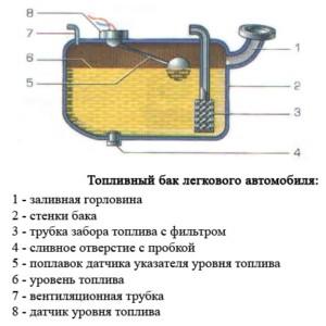 Основные элементы бензобака