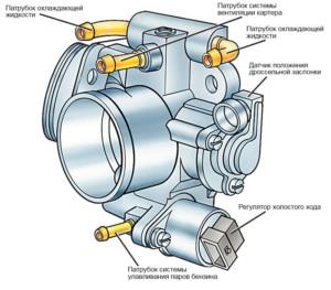 Основные узлы дроссельного клапана