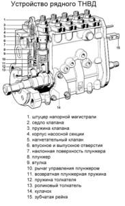 Многоплунжерный топливный насос высокого давления рядного типа
