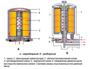 Конструкция разборного и неразборного фильтров моторного масла