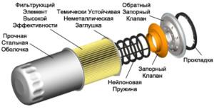 Конструкция фильтра моторного масла