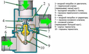 Конструкция классического термостата