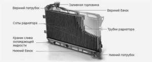 Конструкция радиатора системы охлаждения двигателя