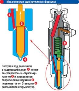 Как работает механическая форсунка двигателя