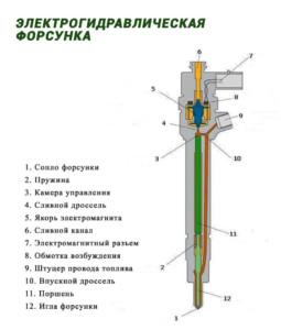 Схема электрогидравлического инжектора
