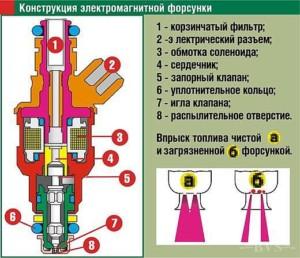 Конструкция электромагнитного инжектора