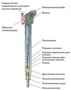 Пьезоэлектрический инжектор в разрезе