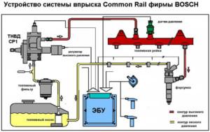 Схема работы топливной системы Common Rail